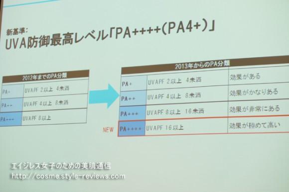 紫外線A波の防御新基準PA++++