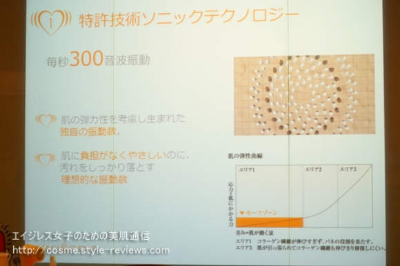 クラリソニックの特許技術ソニックテクノロジー